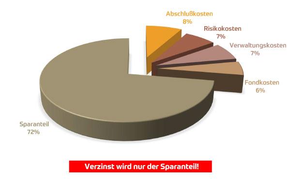 Garantiezins Grafik